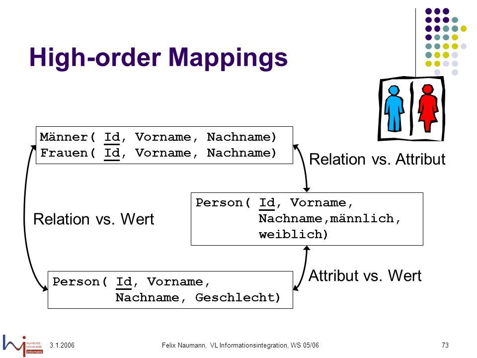 3.1.2006Felix Naumann, VL Informationsintegration, WS 05/0673 High-order Mappings Person( Id, Vorname, Nachname,männlich, weiblich) Männer( Id, Vornam