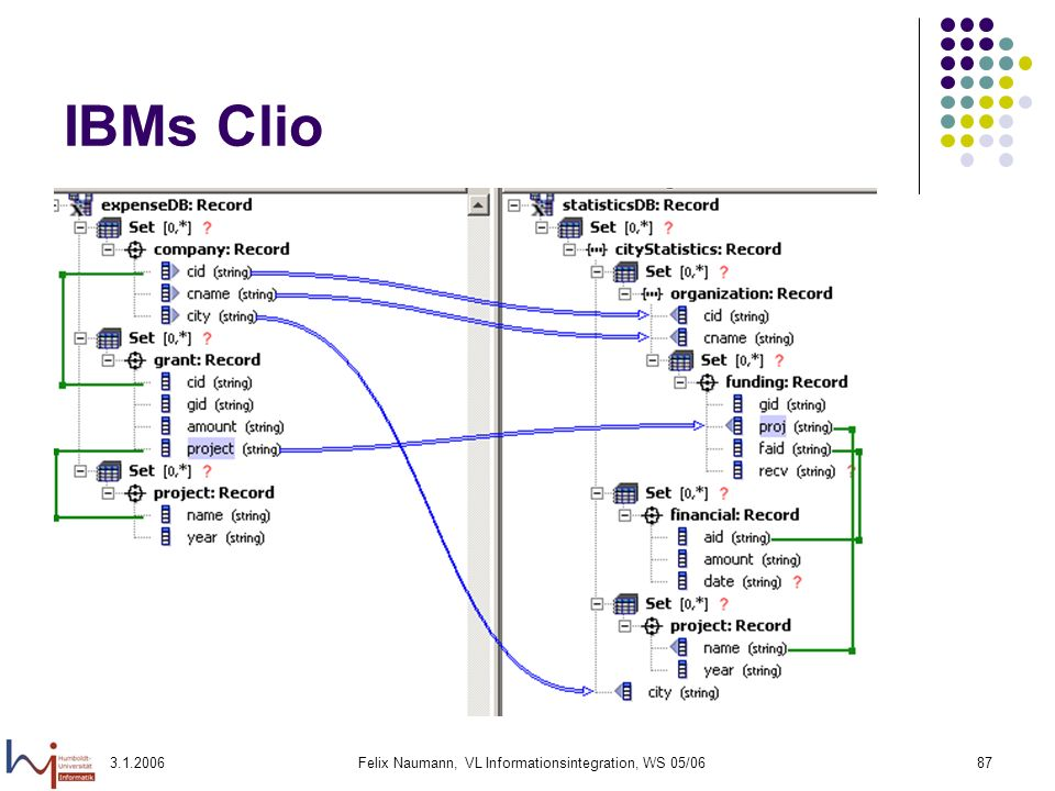 3.1.2006Felix Naumann, VL Informationsintegration, WS 05/0687 IBMs Clio