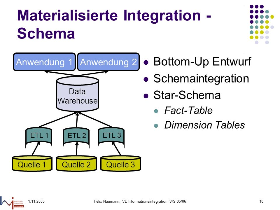 1.11.2005Felix Naumann, VL Informationsintegration, WS 05/0610 Materialisierte Integration - Schema Bottom-Up Entwurf Schemaintegration Star-Schema Fact-Table Dimension Tables Quelle 1 Quelle 2Quelle 3 Anwendung 1Anwendung 2 Data Warehouse ETL 1ETL 2ETL 3
