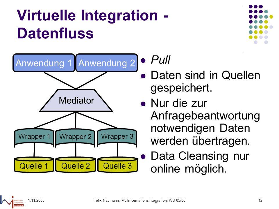 1.11.2005Felix Naumann, VL Informationsintegration, WS 05/0612 Virtuelle Integration - Datenfluss Pull Daten sind in Quellen gespeichert. Nur die zur