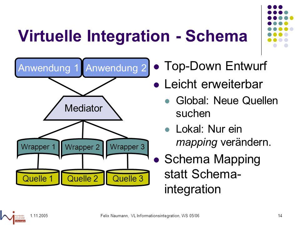 1.11.2005Felix Naumann, VL Informationsintegration, WS 05/0614 Virtuelle Integration - Schema Top-Down Entwurf Leicht erweiterbar Global: Neue Quellen