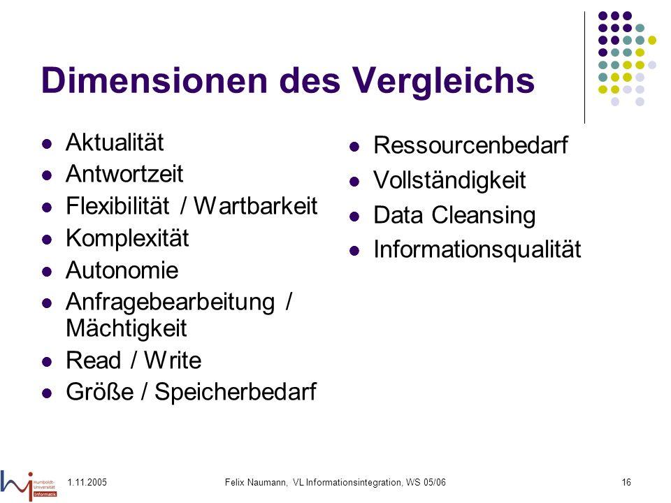 1.11.2005Felix Naumann, VL Informationsintegration, WS 05/0616 Dimensionen des Vergleichs Aktualität Antwortzeit Flexibilität / Wartbarkeit Komplexitä