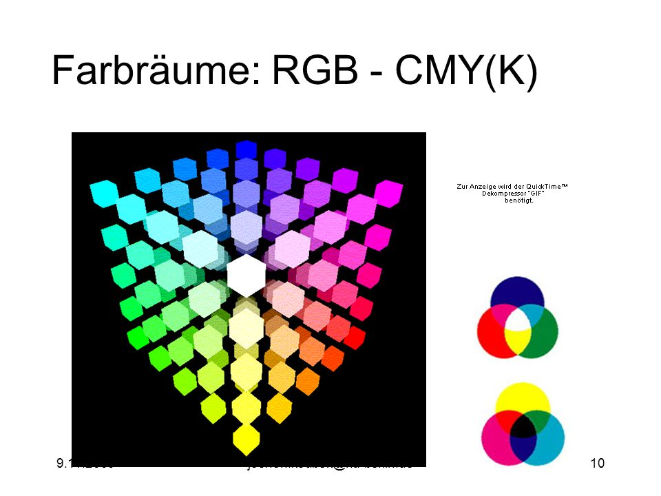 9.11.2000jochen.koubek@hu-berlin.de10 Farbräume: RGB - CMY(K)