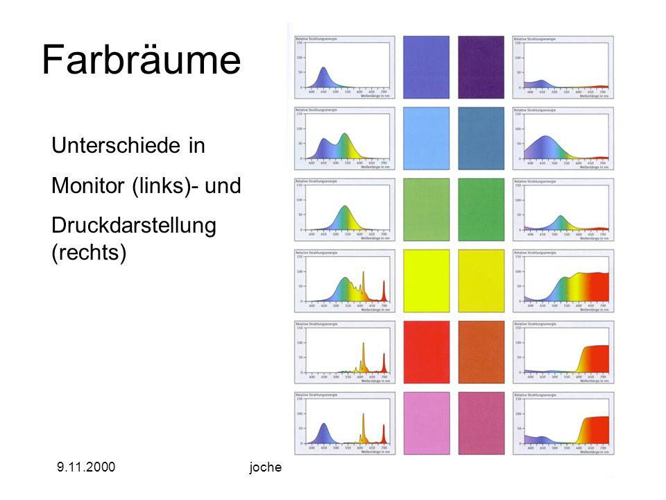 9.11.2000jochen.koubek@hu-berlin.de11 Farbräume Unterschiede in Monitor (links)- und Druckdarstellung (rechts)
