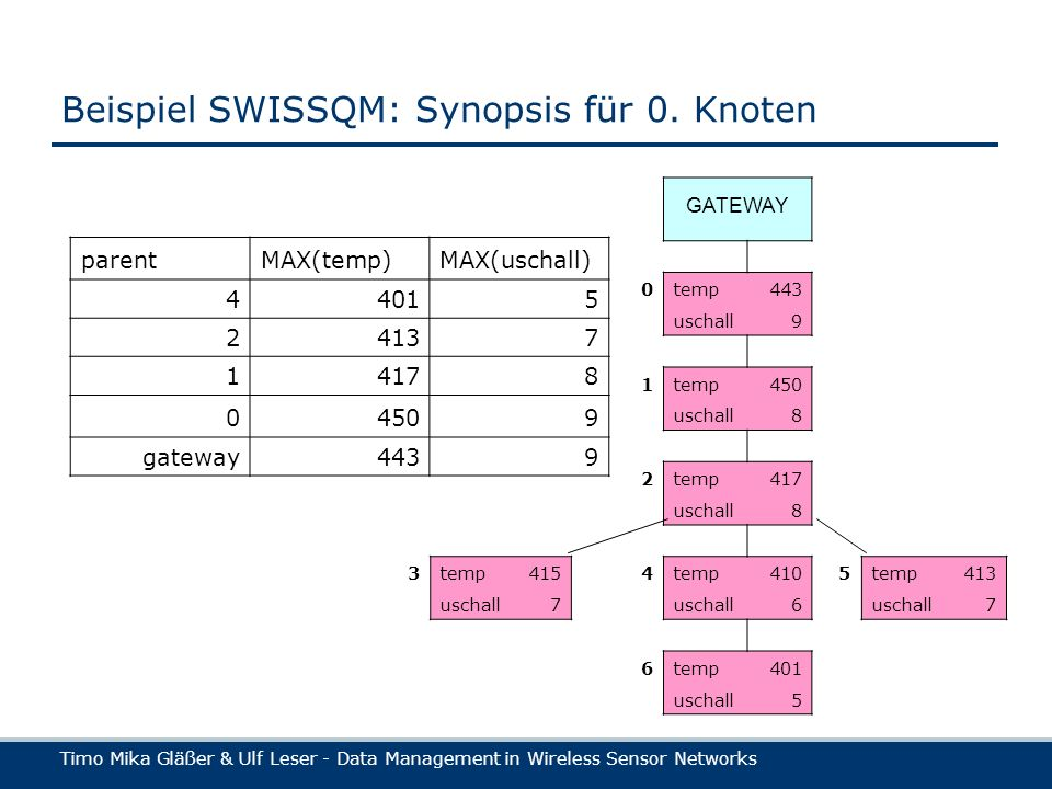 Timo Mika Gläßer & Ulf Leser - Data Management in Wireless Sensor Networks Beispiel SWISSQM: Synopsis für 0.