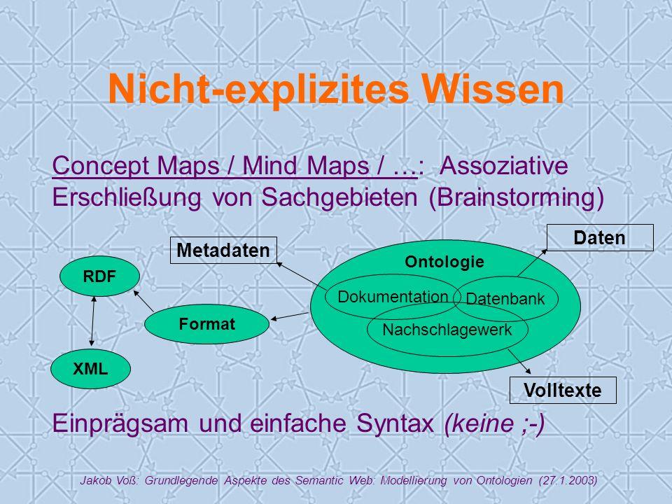 Jakob Voß: Grundlegende Aspekte des Semantic Web: Modellierung von Ontologien (27.1.2003) Nicht-explizites Wissen Concept Maps / Mind Maps / …: Assoziative Erschließung von Sachgebieten (Brainstorming) Einprägsam und einfache Syntax (keine ;-) Ontologie Datenbank Dokumentation Nachschlagewerk Volltexte Daten Metadaten Format XML RDF