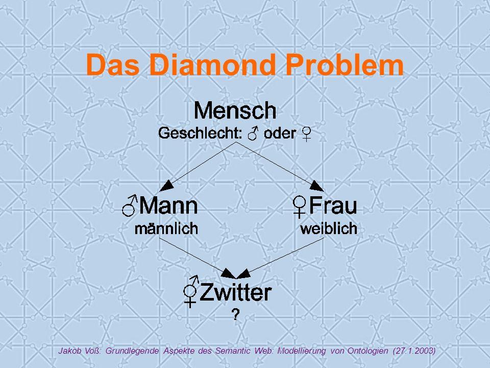 Jakob Voß: Grundlegende Aspekte des Semantic Web: Modellierung von Ontologien (27.1.2003) Das Diamond Problem