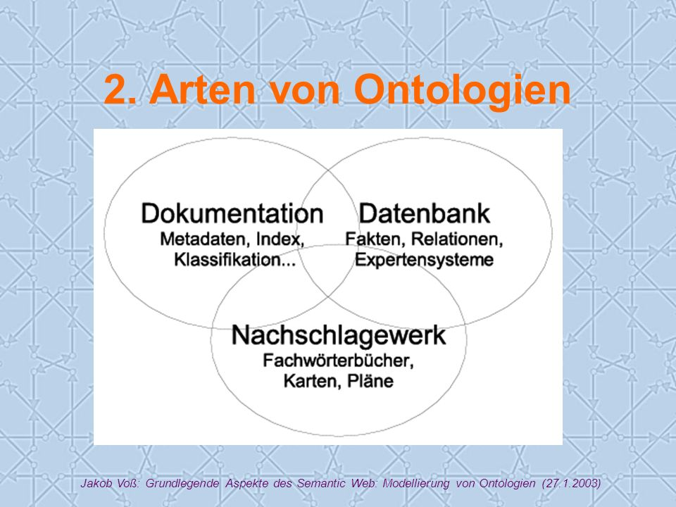 Jakob Voß: Grundlegende Aspekte des Semantic Web: Modellierung von Ontologien (27.1.2003) 2.