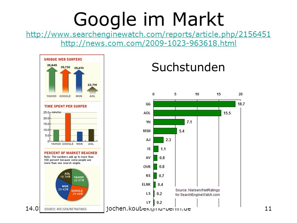 14.05.2003jochen.koubek@hu-berlin.de11 Google im Markt http://www.searchenginewatch.com/reports/article.php/2156451 http://news.com.com/2009-1023-963618.html http://www.searchenginewatch.com/reports/article.php/2156451 http://news.com.com/2009-1023-963618.html Suchstunden