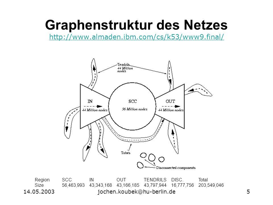 14.05.2003jochen.koubek@hu-berlin.de5 Graphenstruktur des Netzes http://www.almaden.ibm.com/cs/k53/www9.final/ http://www.almaden.ibm.com/cs/k53/www9.final/ RegionSCCINOUTTENDRILSDISC.Total Size56,463,99343,343,16843,166,18543,797,94416,777,756203,549,046