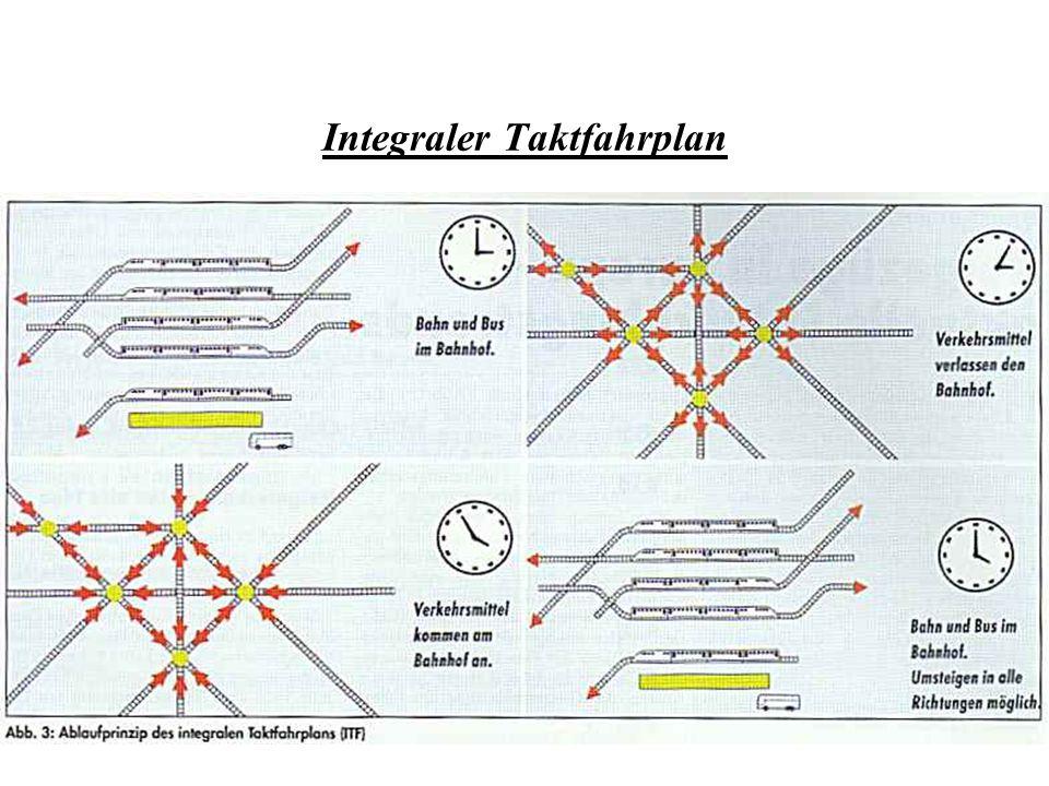 Integraler Taktfahrplan