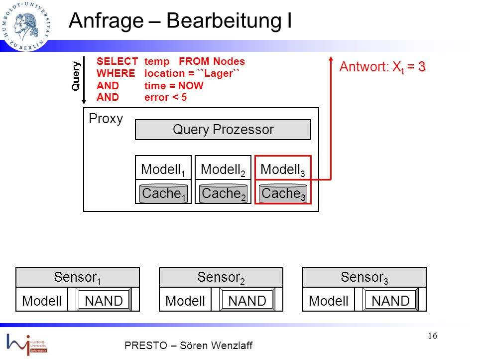 15 Anfrage – Bearbeitung I Modell 1 Cache 1 Query Prozessor ModellNAND Sensor 1 ModellNAND Sensor 2 ModellNAND Sensor 3 Modell 3 Cache 3 Modell 2 Cache 2 Query SELECT temp FROM Nodes WHERE location = ``Lager`` ANDtime = NOW AND error < 5 Proxy Modell 3 Cache 3 t = 3 im Cache Speichern von X t = 3 im Cache PRESTO – Sören Wenzlaff