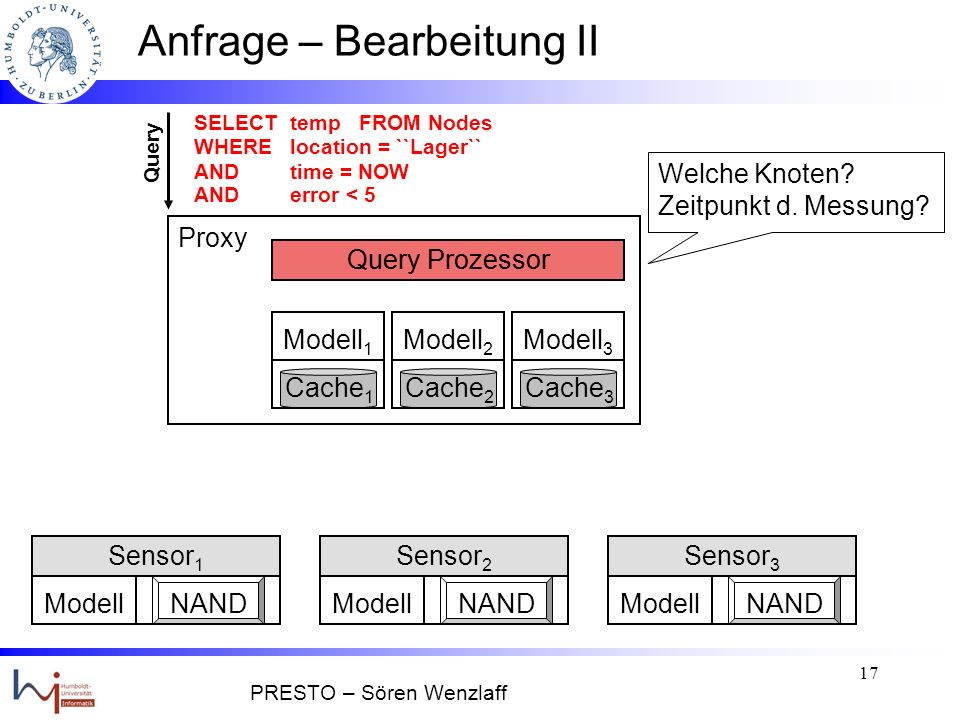 16 Anfrage – Bearbeitung I Modell 1 Cache 1 Query Prozessor ModellNAND Sensor 1 ModellNAND Sensor 2 ModellNAND Sensor 3 Modell 3 Cache 3 Modell 2 Cache 2 Query SELECT temp FROM Nodes WHERE location = ``Lager`` AND time = NOW AND error < 5 Proxy t = 3 Antwort: X t = 3 PRESTO – Sören Wenzlaff