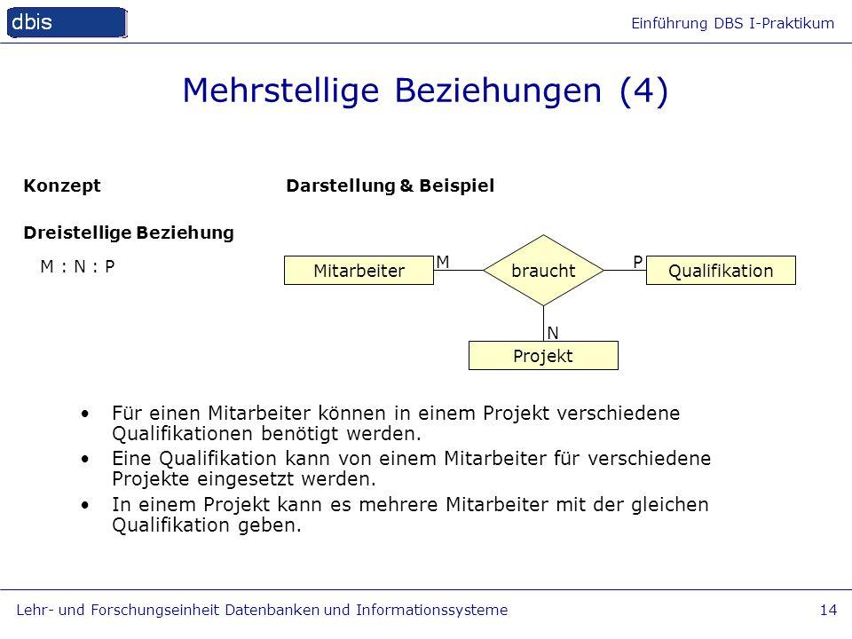 Einführung DBS I-Praktikum Lehr- und Forschungseinheit Datenbanken und Informationssysteme14 Für einen Mitarbeiter können in einem Projekt verschieden