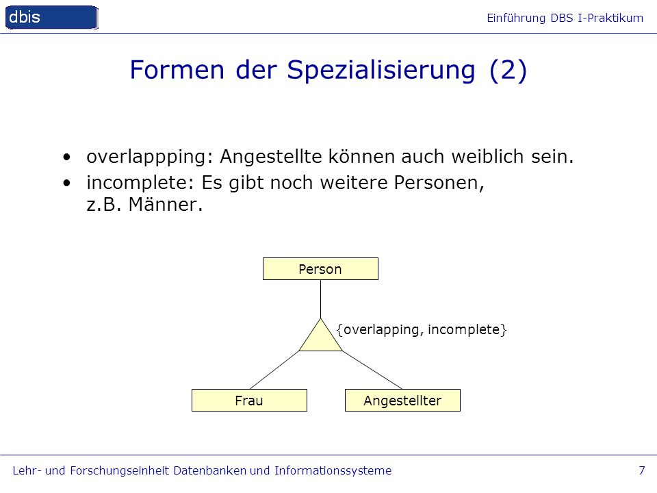 Einführung DBS I-Praktikum Lehr- und Forschungseinheit Datenbanken und Informationssysteme8 Formen der Spezialisierung (3) Frau Person Mann disjoint: Ein Mann ist keine Frau und umgekehrt.