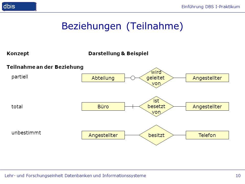 Einführung DBS I-Praktikum Lehr- und Forschungseinheit Datenbanken und Informationssysteme10 Beziehungen (Teilnahme) Konzept Teilnahme an der Beziehun
