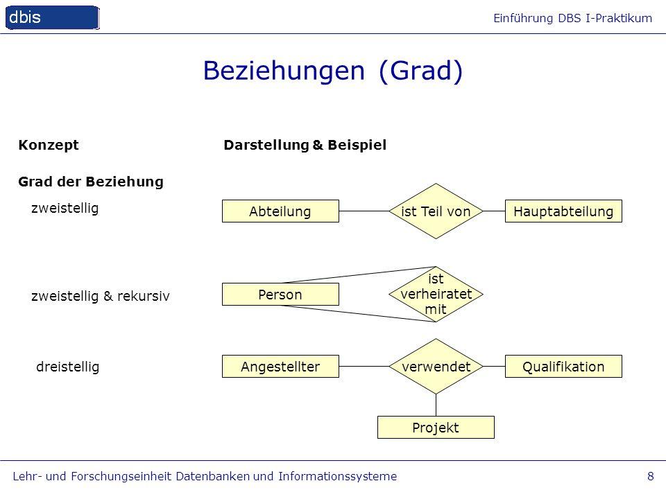 Einführung DBS I-Praktikum Lehr- und Forschungseinheit Datenbanken und Informationssysteme8 Beziehungen (Grad) Konzept Grad der Beziehung Darstellung