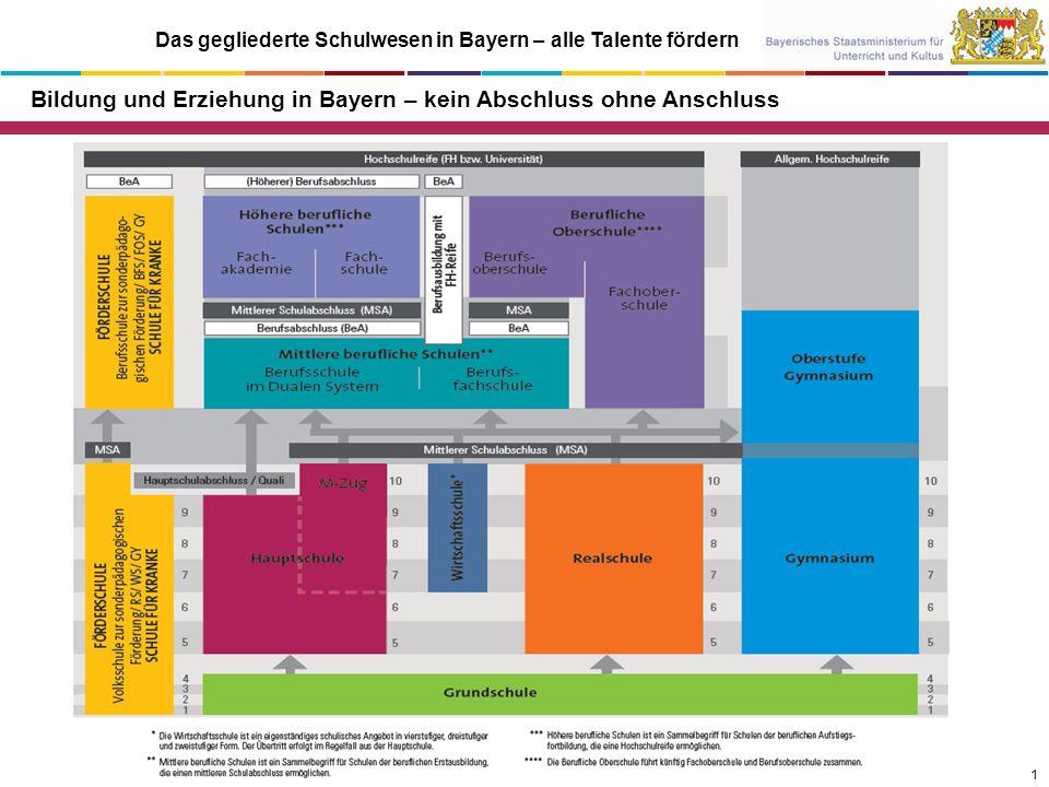 Das gegliederte Schulwesen in Bayern – alle Talente fördern Bildung und Erziehung in Bayern – kein Abschluss ohne Anschluss 1