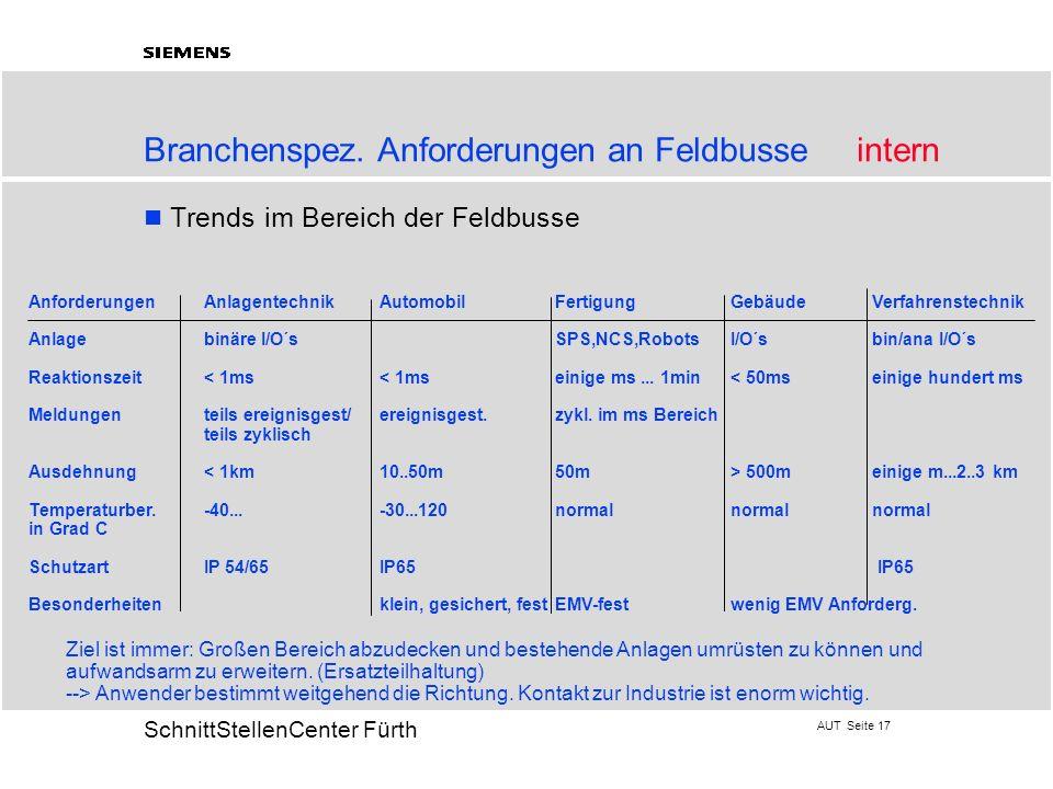 AUT Seite 17 20 SchnittStellenCenter Fürth Branchenspez. Anforderungen an Feldbusse intern Trends im Bereich der Feldbusse Ziel ist immer: Großen Bere