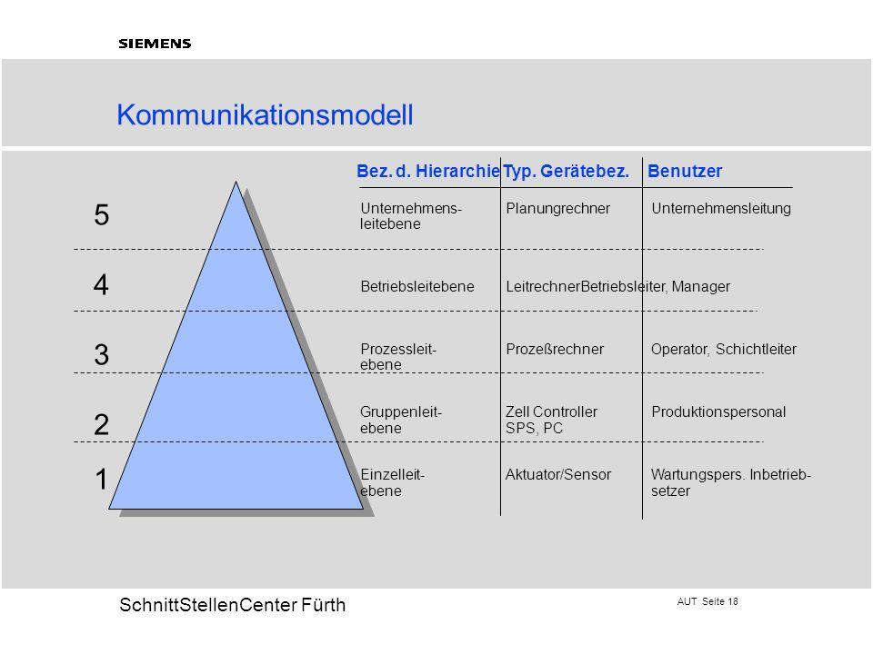 AUT Seite 18 20 SchnittStellenCenter Fürth 5432154321 Kommunikationsmodell Unternehmens-PlanungrechnerUnternehmensleitung leitebene BetriebsleitebeneL