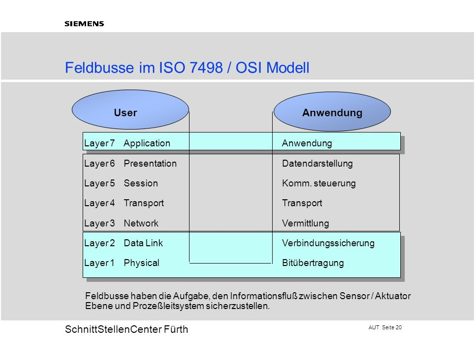 AUT Seite 20 20 SchnittStellenCenter Fürth Feldbusse im ISO 7498 / OSI Modell User Anwendung Layer 7 ApplicationAnwendung Layer 6PresentationDatendars