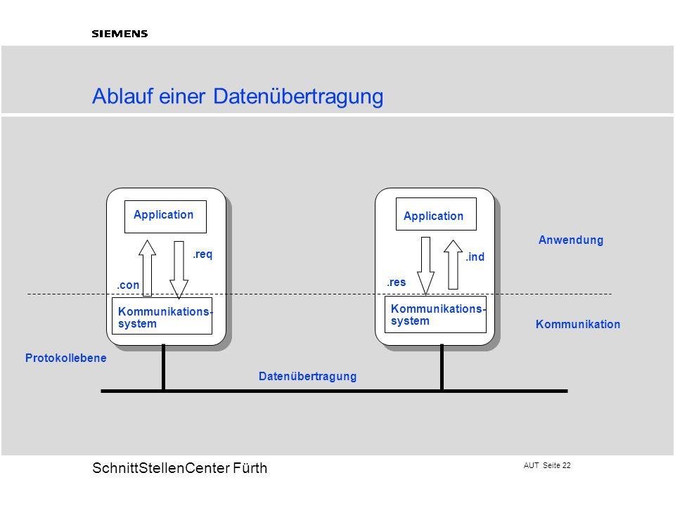 AUT Seite 22 20 SchnittStellenCenter Fürth Ablauf einer Datenübertragung Application Kommunikations- system Kommunikations- system.req.con.ind.res Pro