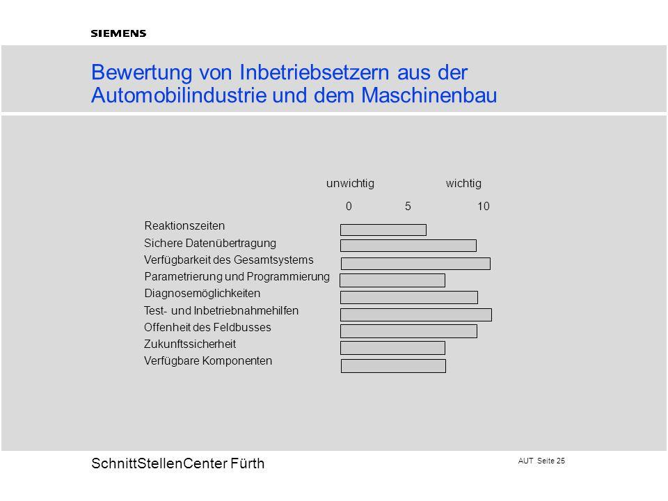 AUT Seite 25 20 SchnittStellenCenter Fürth Bewertung von Inbetriebsetzern aus der Automobilindustrie und dem Maschinenbau Reaktionszeiten Sichere Date