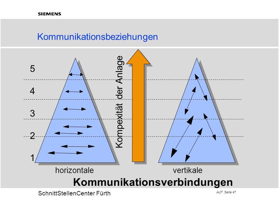 AUT Seite 47 20 SchnittStellenCenter Fürth 5432154321 horizontale vertikale Kommunikationsverbindungen Kompexität der Anlage Kommunikationsbeziehungen