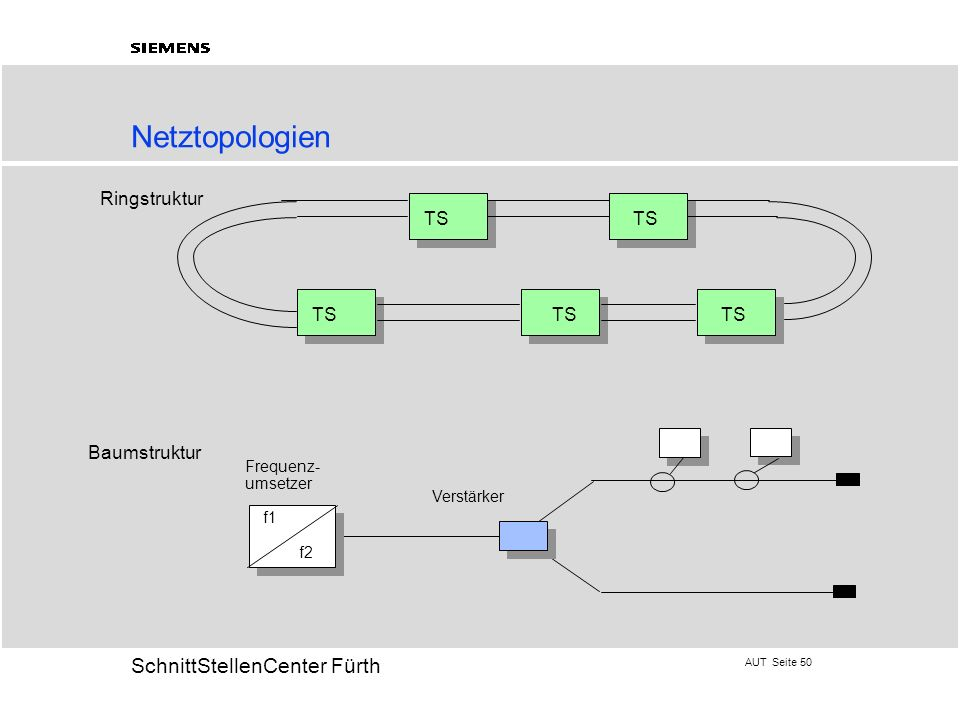 AUT Seite 50 20 SchnittStellenCenter Fürth Netztopologien Ringstruktur TS TS TS TS Frequenz- umsetzer f1 f2 Verstärker Baumstruktur