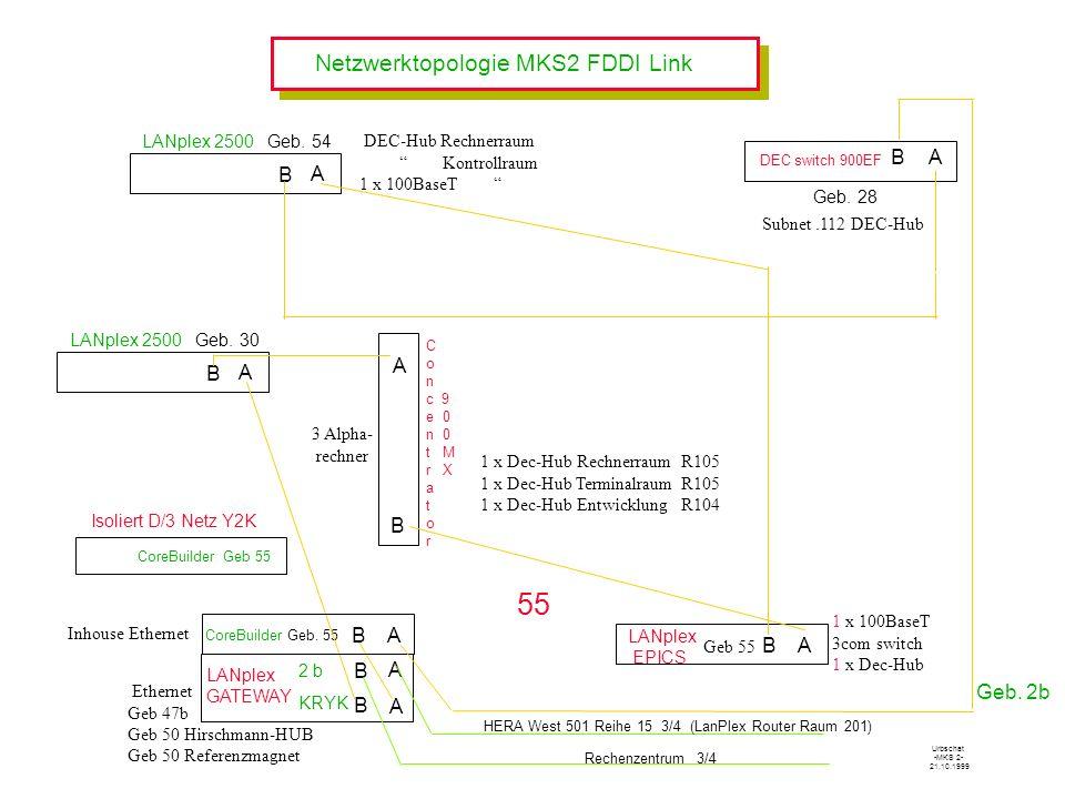 Netzwerktopologie MKS2 FDDI Link LANplex EPICS A B A B CoreBuilder Geb. 55 LANplex 2500 Geb. 54 A B A B A B C o n c 9 e 0 n 0 t M r X a t o r KRYK 2 b