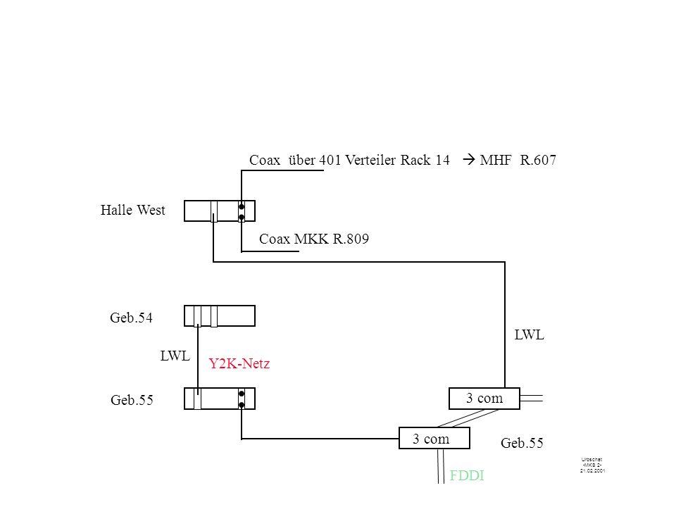 .... Y2K-Netz 3 com Geb.55 Geb.54 Halle West Coax über 401 Verteiler Rack 14 MHF R.607 Coax MKK R.809 3 com Urbschat -MKS 2- 21.02.2001 LWL Geb.55 FDD