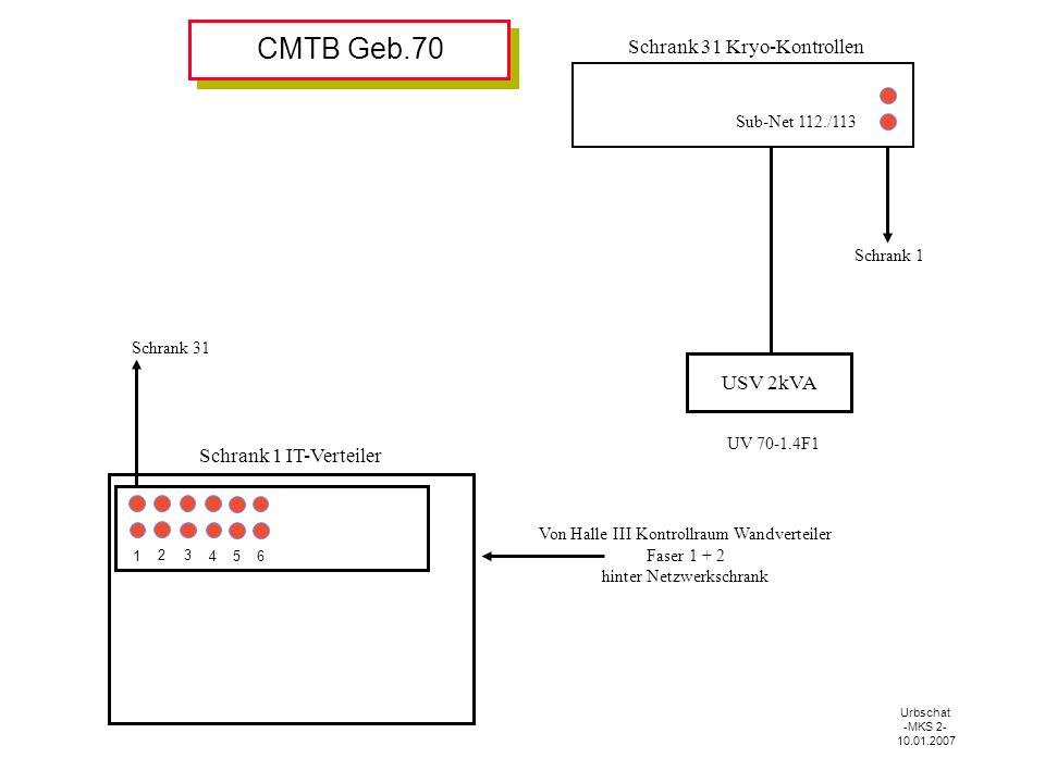 Schrank 1 IT-Verteiler Schrank 31 Kryo-Kontrollen Schrank 31 Sub-Net 112./113 1 2 3 4 5 6 USV 2kVA UV 70-1.4F1 Schrank 1 Von Halle III Kontrollraum Wandverteiler Faser 1 + 2 hinter Netzwerkschrank Urbschat -MKS 2- 10.01.2007 CMTB Geb.70