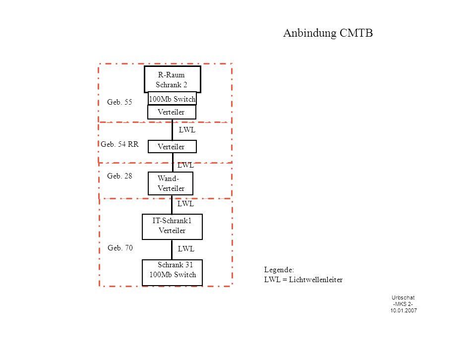 Anbindung CMTB LWL Verteiler Legende: LWL = Lichtwellenleiter R-Raum Schrank 2 100Mb Switch Verteiler Wand- Verteiler IT-Schrank1 Verteiler Geb.
