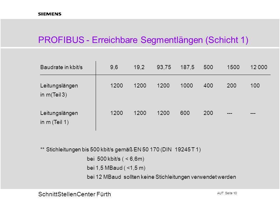 AUT Seite 10 20 SchnittStellenCenter Fürth PROFIBUS - Erreichbare Segmentlängen (Schicht 1) Baudrate in kbit/s9,6 19,293,75187,5500150012 000 Leitungs