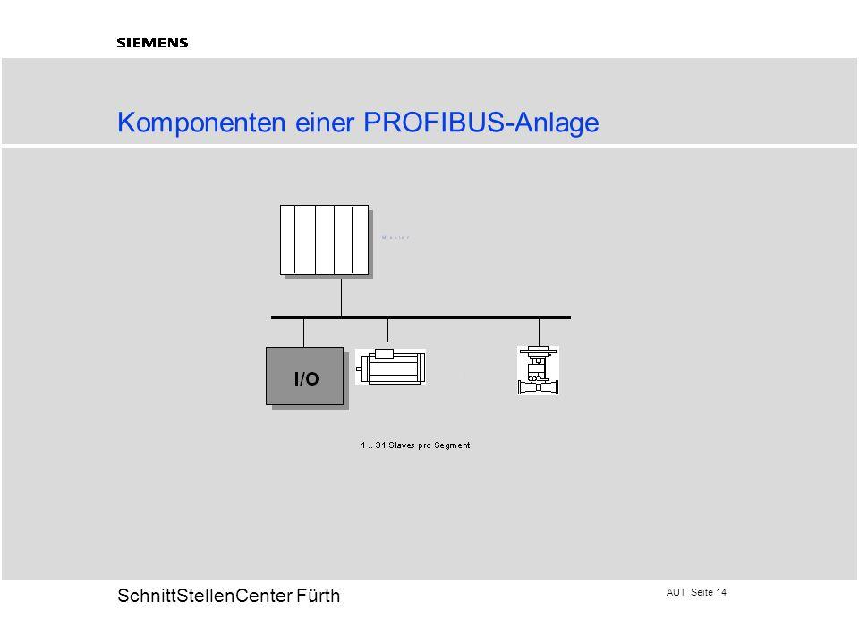 AUT Seite 14 20 SchnittStellenCenter Fürth Komponenten einer PROFIBUS-Anlage