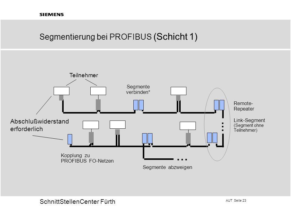 AUT Seite 23 20 SchnittStellenCenter Fürth Segmente verbinden*...... Remote- Repeater Link-Segment (Segment ohne Teilnehmer)... Segmente abzweigen Kop