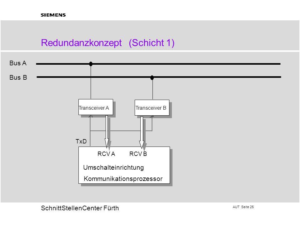 AUT Seite 25 20 SchnittStellenCenter Fürth Redundanzkonzept (Schicht 1) Kommunikationsprozessor Transceiver ATransceiver B Bus A Bus B TxD RCV A RCV B
