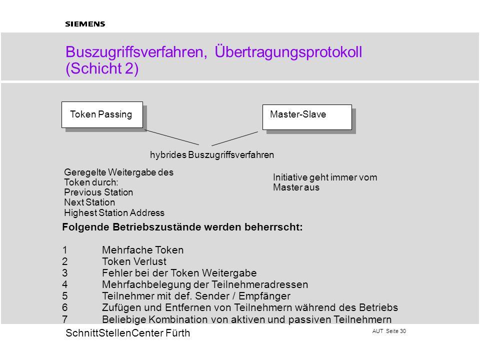 AUT Seite 30 20 SchnittStellenCenter Fürth Buszugriffsverfahren, Übertragungsprotokoll (Schicht 2) Token PassingMaster-Slave hybrides Buszugriffsverfa