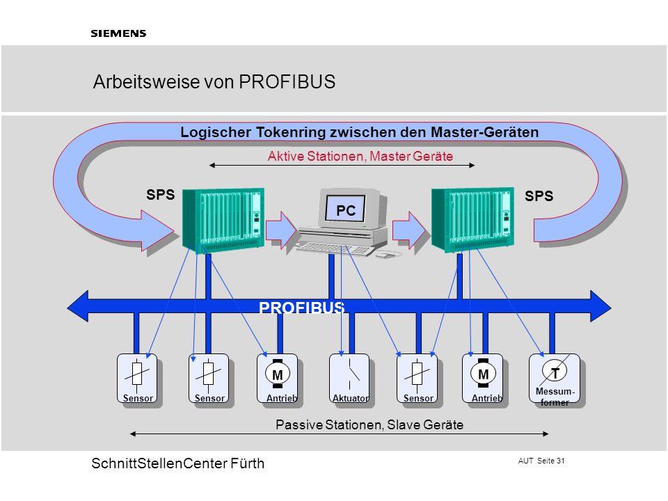 AUT Seite 31 20 SchnittStellenCenter Fürth SPS PROFIBUS Aktive Stationen, Master Geräte AntriebAktuator Messum- former Passive Stationen, Slave Geräte