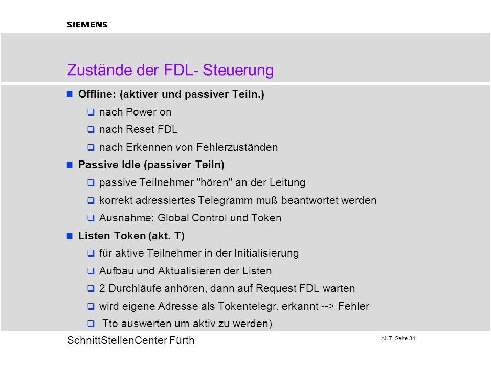 AUT Seite 34 20 SchnittStellenCenter Fürth Zustände der FDL- Steuerung Offline: (aktiver und passiver Teiln.) nach Power on nach Reset FDL nach Erkenn