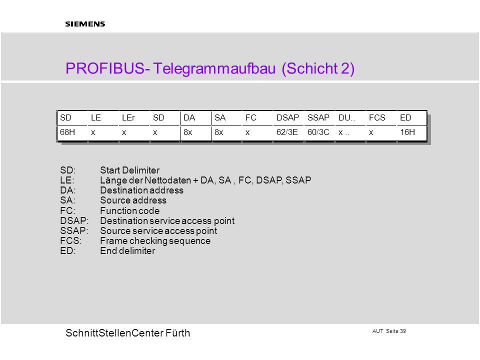 AUT Seite 39 20 SchnittStellenCenter Fürth PROFIBUS- Telegrammaufbau (Schicht 2) SD:Start Delimiter LE: Länge der Nettodaten + DA, SA, FC, DSAP, SSAP