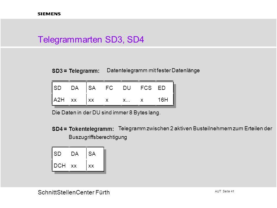 AUT Seite 41 20 SchnittStellenCenter Fürth Telegrammarten SD3, SD4 SD3 =Telegramm: Datentelegramm mit fester Datenlänge SDDASAFCDUFCSED A2Hxx xx...x16