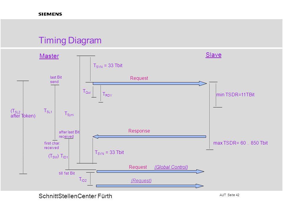 AUT Seite 42 20 SchnittStellenCenter Fürth Timing Diagram min TSDR=11TBit max TSDR= 60.. 850 Tbit T SYN = 33 Tbit T Qui T RDY T SYN = 33 Tbit T Syni T