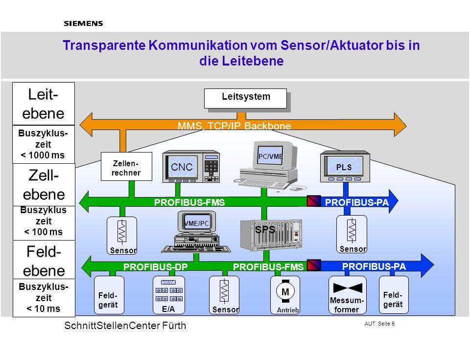 AUT Seite 5 20 SchnittStellenCenter Fürth Transparente Kommunikation vom Sensor/Aktuator bis in die Leitebene Buszyklus- zeit < 1000 ms MMS, TCP/IP Ba