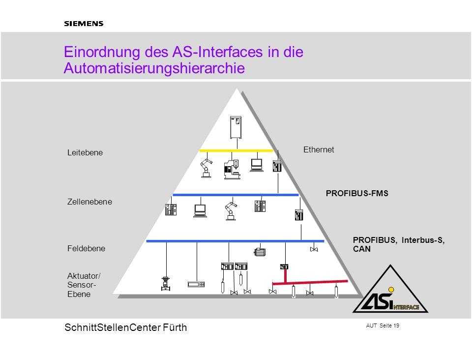 AUT Seite 19 20 SchnittStellenCenter Fürth Einordnung des AS-Interfaces in die Automatisierungshierarchie Leitebene Zellenebene Feldebene Aktuator/ Se