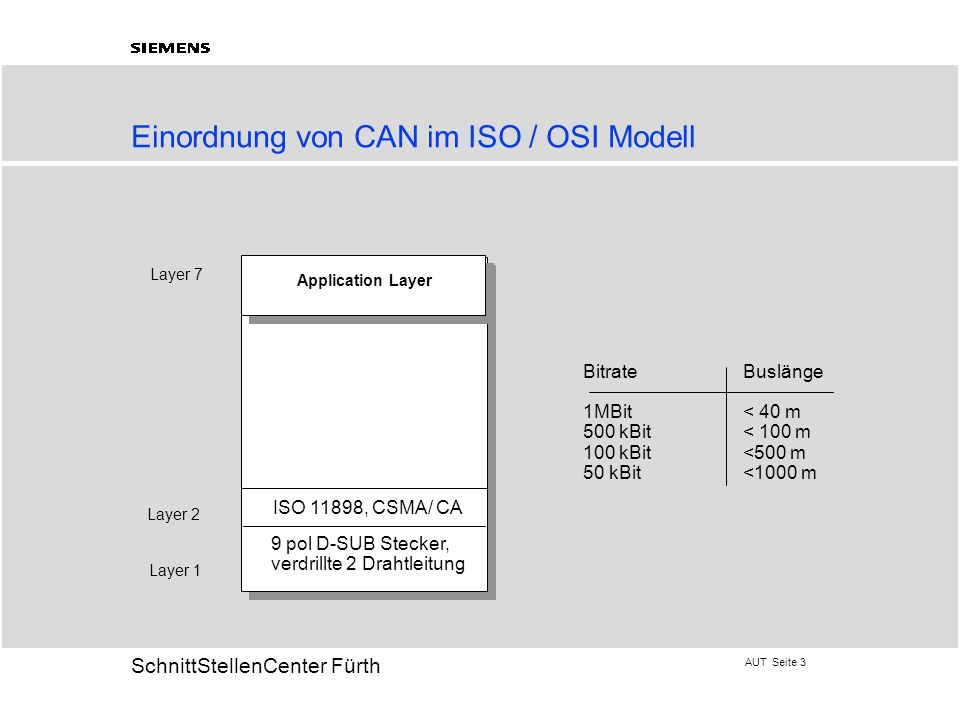 AUT Seite 3 20 SchnittStellenCenter Fürth Einordnung von CAN im ISO / OSI Modell Layer 1 Layer 2 Layer 7 ISO 11898, CSMA/ CA 9 pol D-SUB Stecker, verd