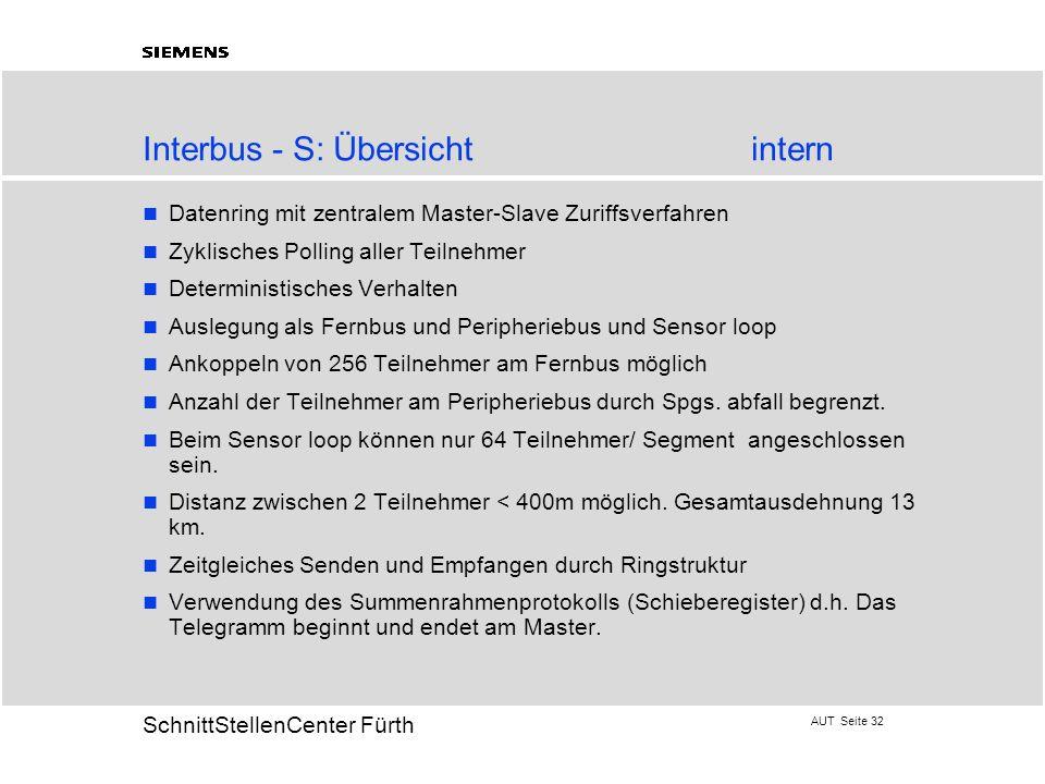 AUT Seite 32 20 SchnittStellenCenter Fürth Interbus - S: Übersicht intern Datenring mit zentralem Master-Slave Zuriffsverfahren Zyklisches Polling all
