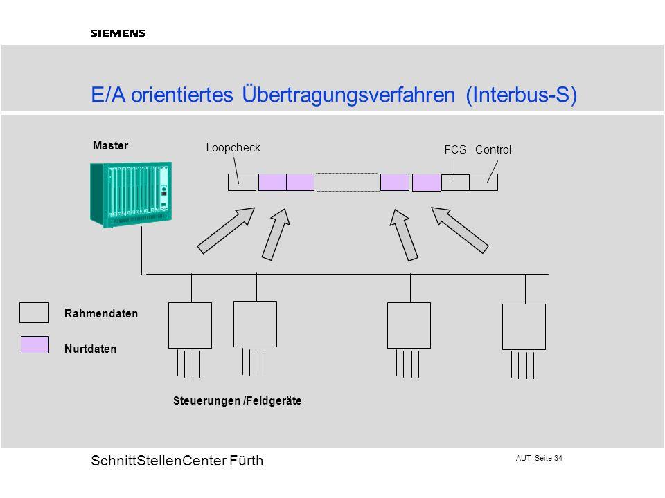 AUT Seite 34 20 SchnittStellenCenter Fürth E/A orientiertes Übertragungsverfahren (Interbus-S) Steuerungen /Feldgeräte Master Rahmendaten Nurtdaten Lo