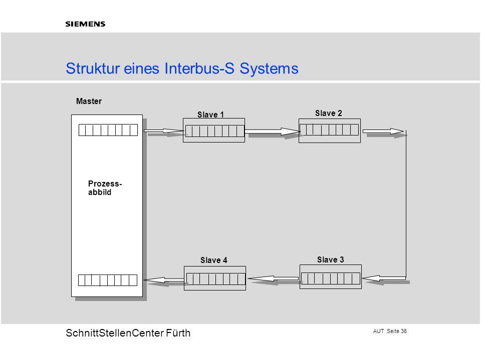 AUT Seite 36 20 SchnittStellenCenter Fürth Struktur eines Interbus-S Systems Master Slave 1 Slave 2 Slave 3 Slave 4 Prozess- abbild