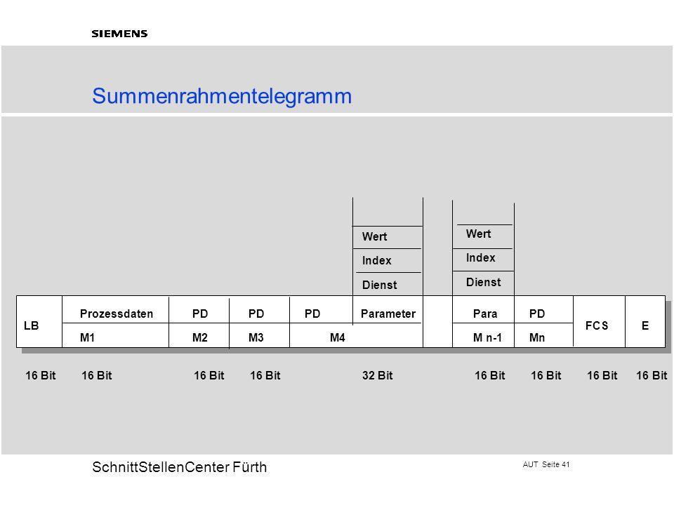 AUT Seite 41 20 SchnittStellenCenter Fürth Summenrahmentelegramm ProzessdatenPDPD PDParameterParaPD LBFCSE M1 M2M3 M4M n-1Mn Wert Index Dienst Wert In